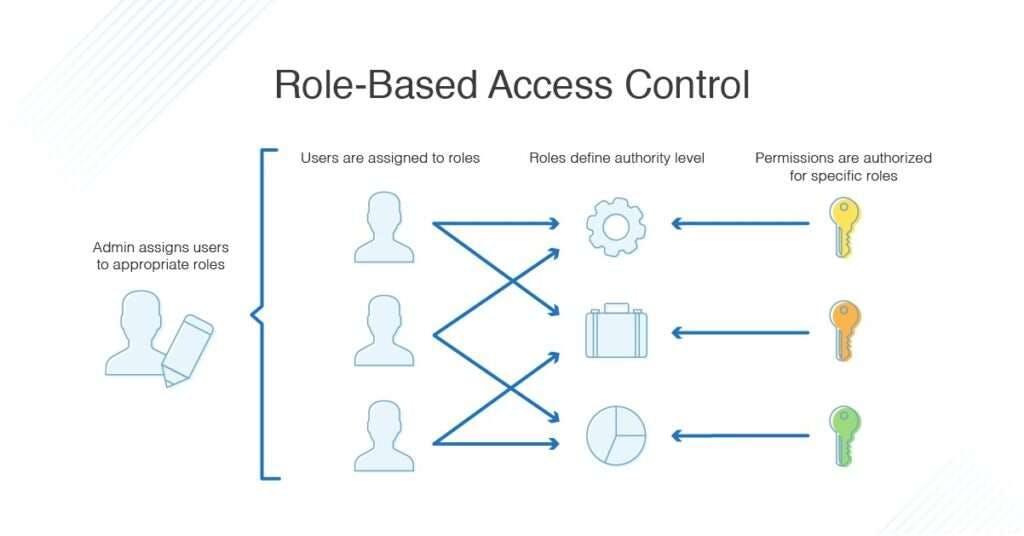 role-based-access-control-1024x536.jpeg