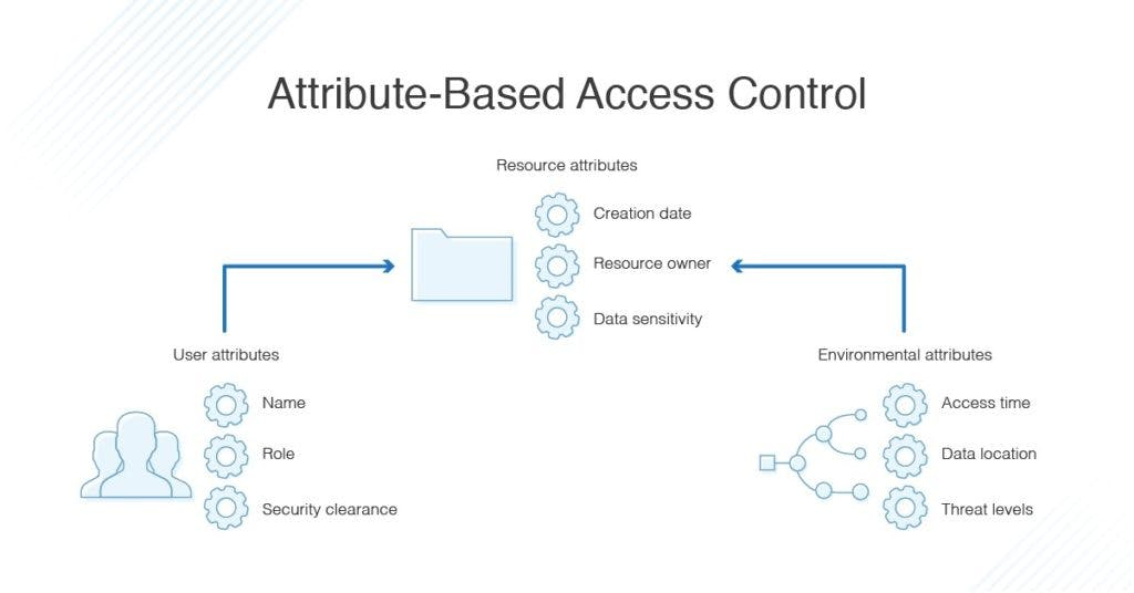 attribute-based-access-control-1024x536.jpeg