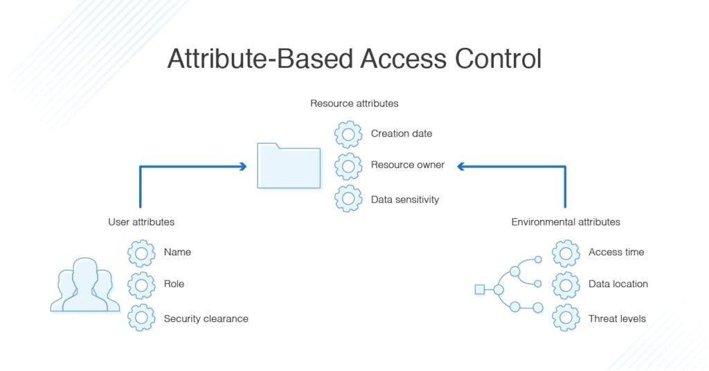 attribute-based-access-control-1024x536.jpeg
