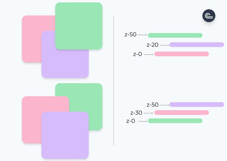 z-index fig3.png