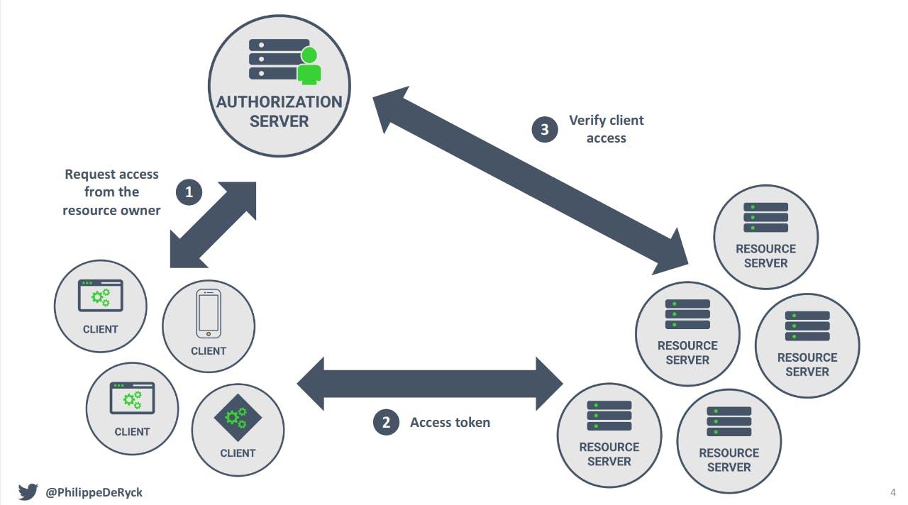 OAuth2.0 Overview. Retrieved from https://www.youtube.com/watch?v=GyCL8AJUhww