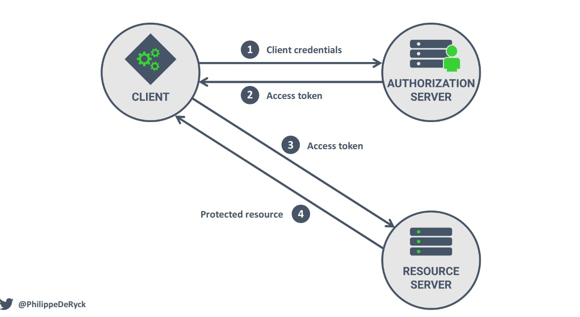 Client Credentials Grant Flow.