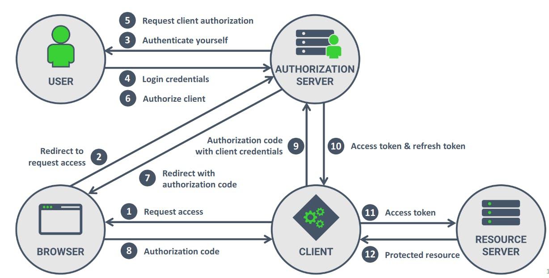 Authorization Code Grant Flow