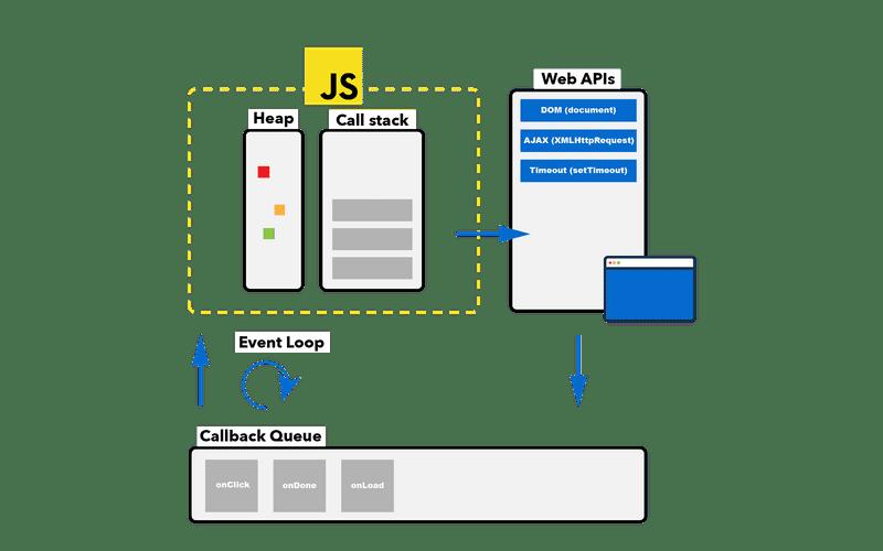 js-event-loop-felix-gerschau.png