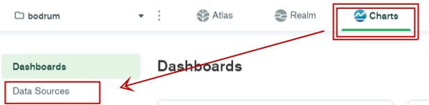MongoDB Charts.png