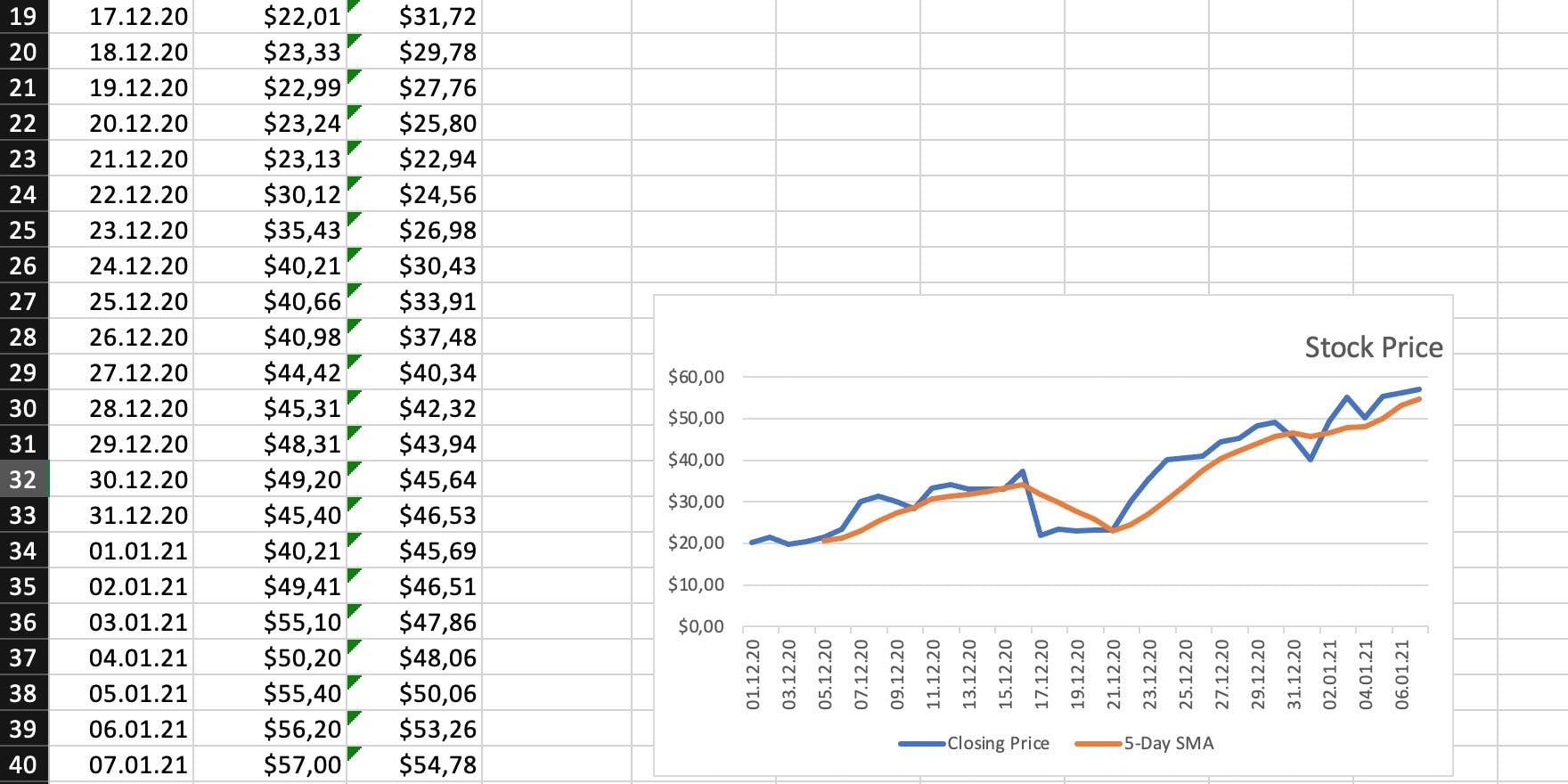 A chart showing a line for the prices and one for the 5-day SMA.