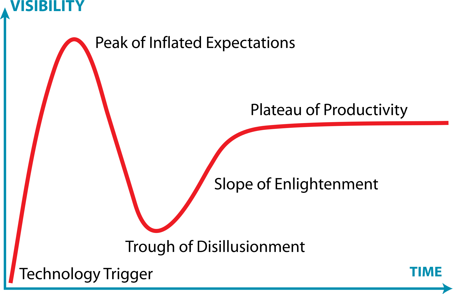 Gartner Hype Cycle graph