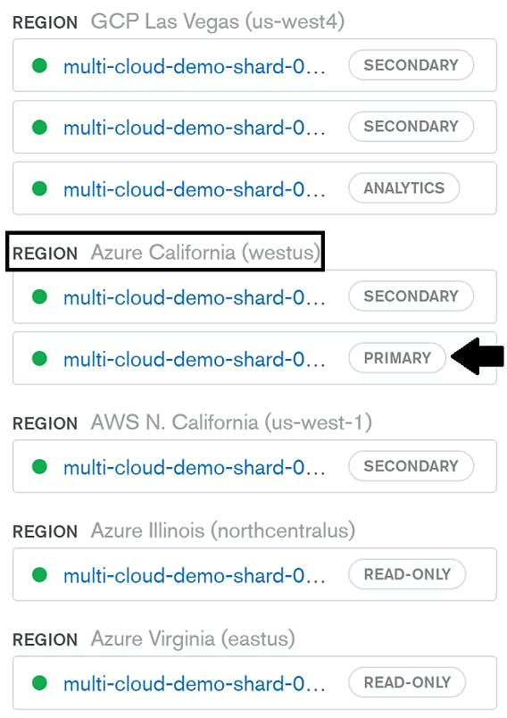New node assignments. Arrow pointing to new primary node located in Azure (westus) region. Azure (westus) region surrounded by black border.