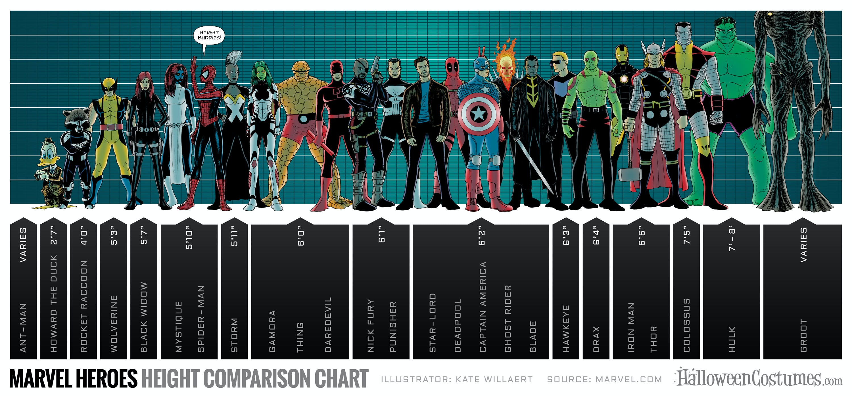 Marvel-Heroes-Height-Comparison-Chart.jpg