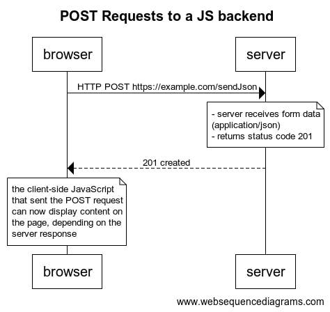 POST-requests-JS.png