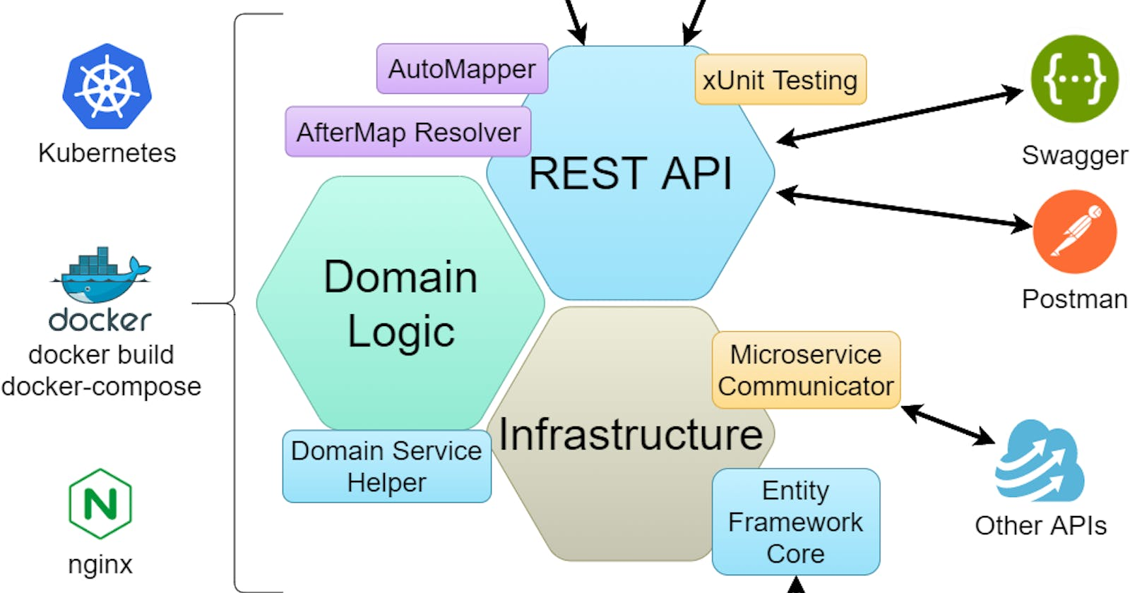 Microservices in .NET Core: Topic Overview