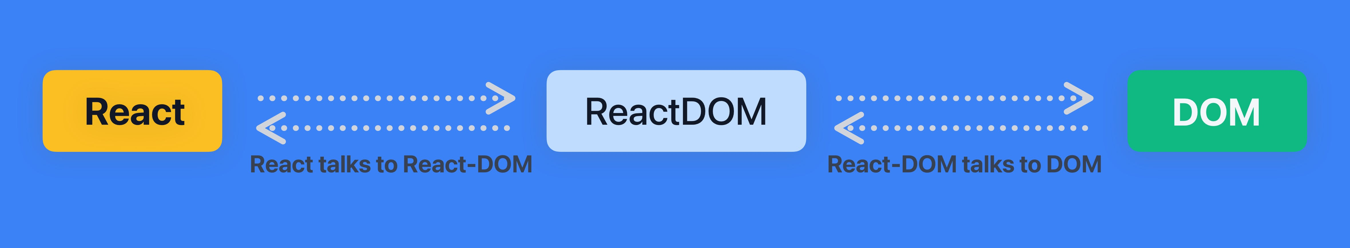 React_and_ReactDOM_Copy_3.png