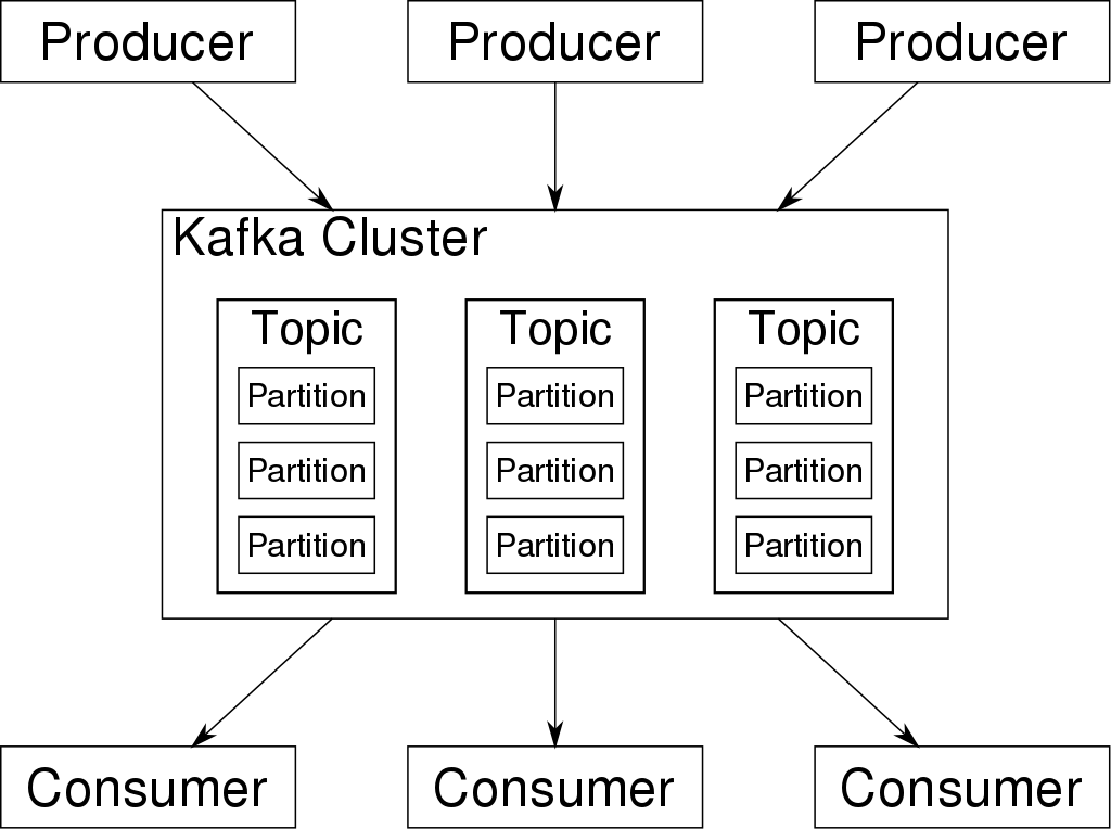 Overview of Kafka Architecture