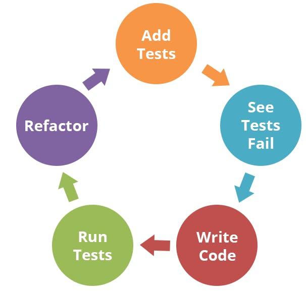 Test Driven Development Cycle