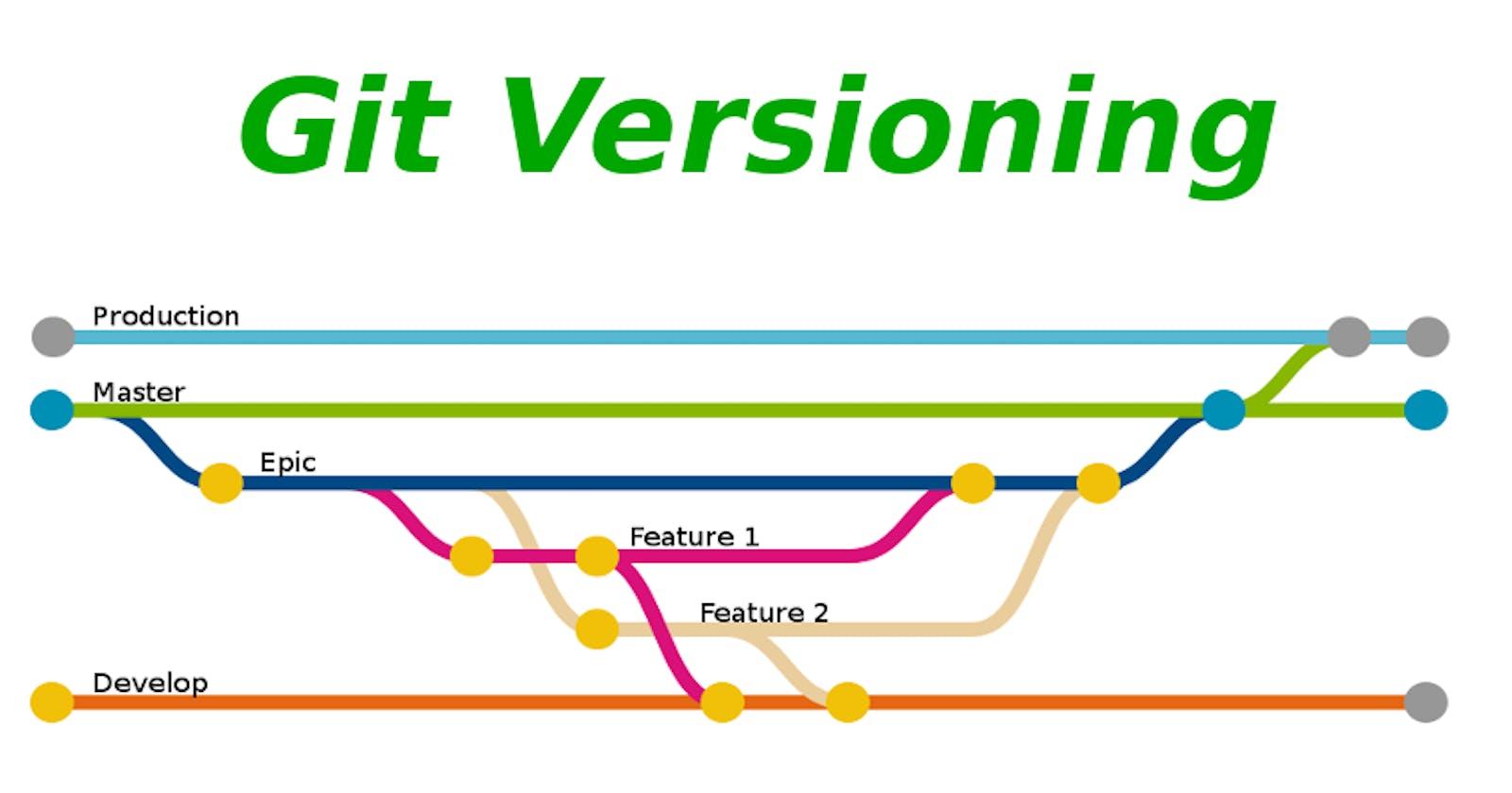 Version control in Git