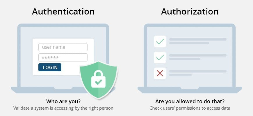 Authentication vs Authorisation