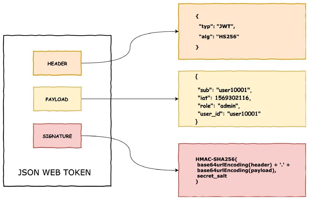 Structure of JSON Web Token (JWT)