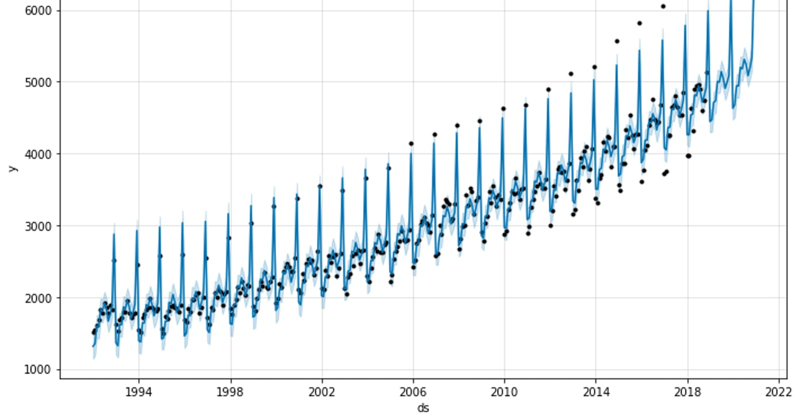 How to use the Python programming Language for Time Series Analysis!