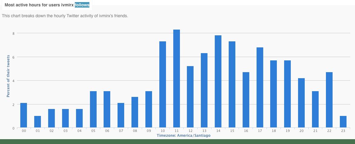 Followerwonk stats for the accounts I follow