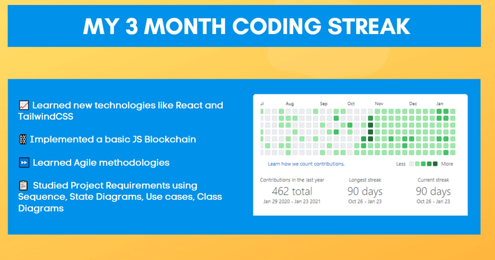 My 3 Month Coding Streak