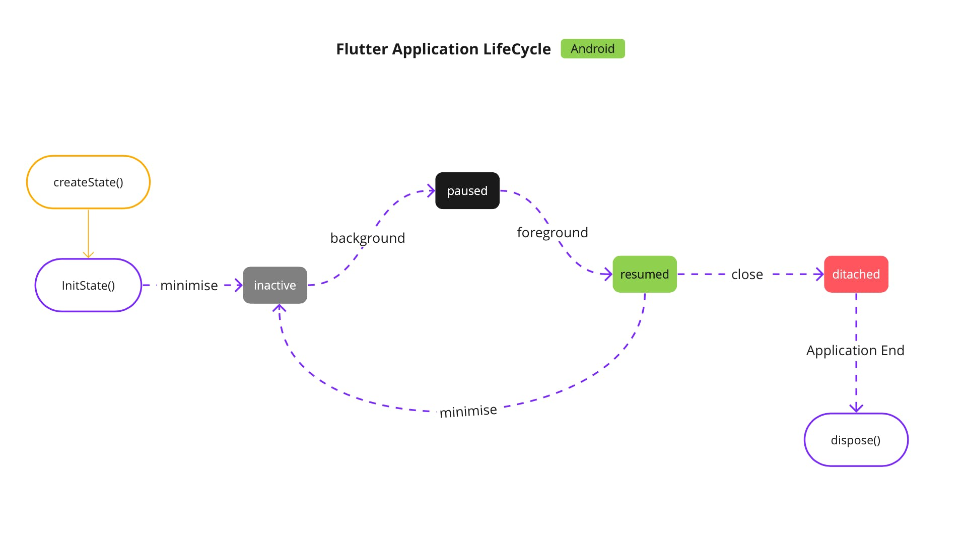 Flutter App Android LifeCycle.png