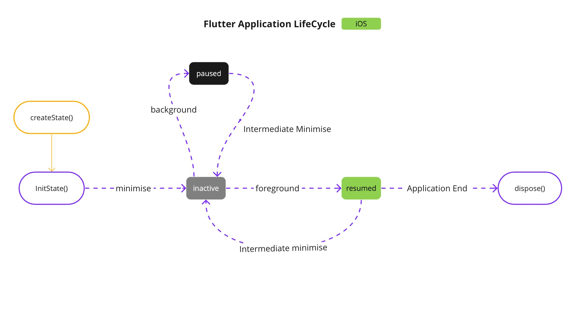 Flutter App iOS LifeCycle.png