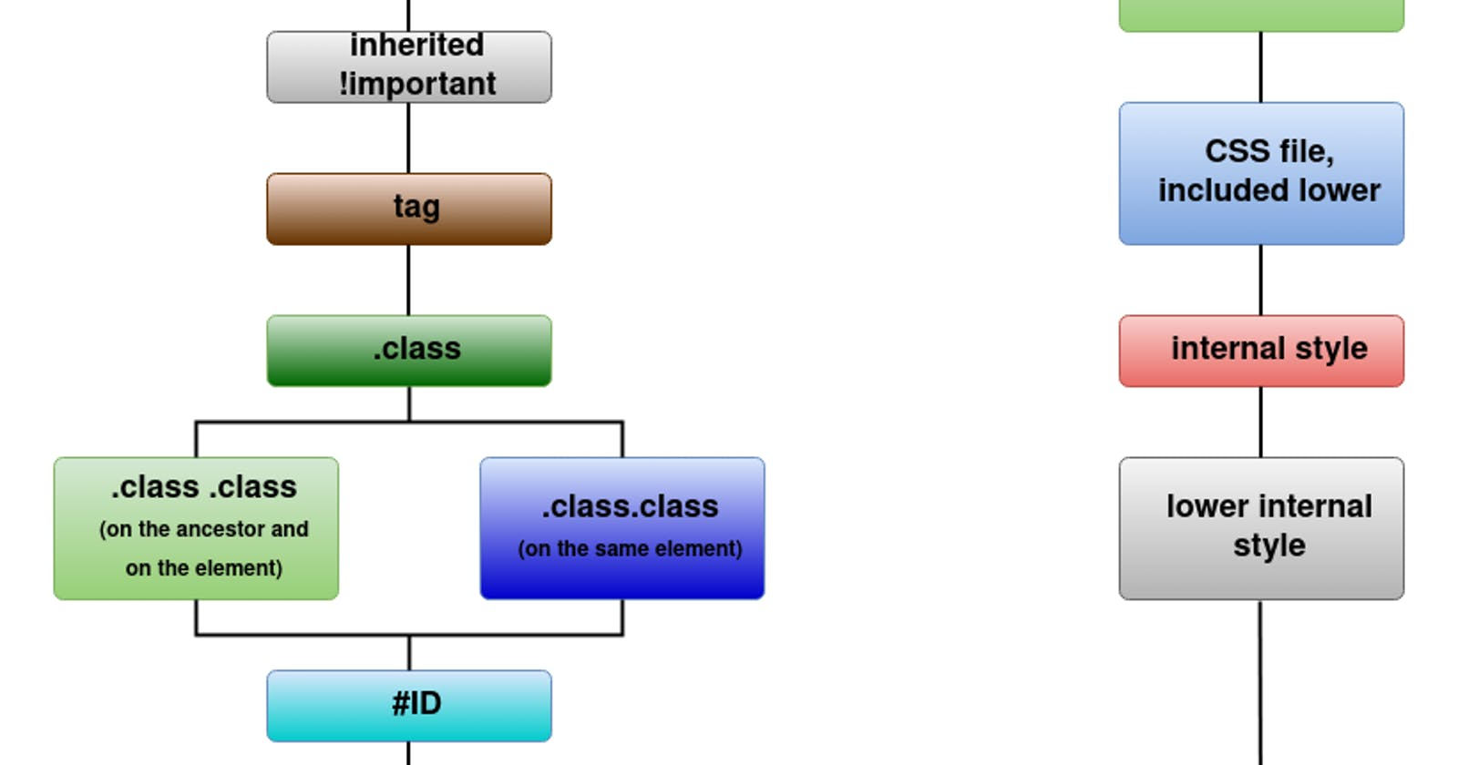 CSS specificity - What overwrites what