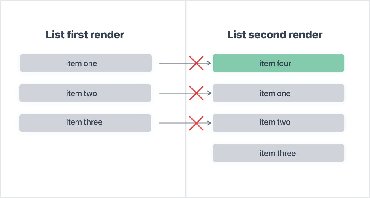 Rendering_lists_in_React_Copy.png