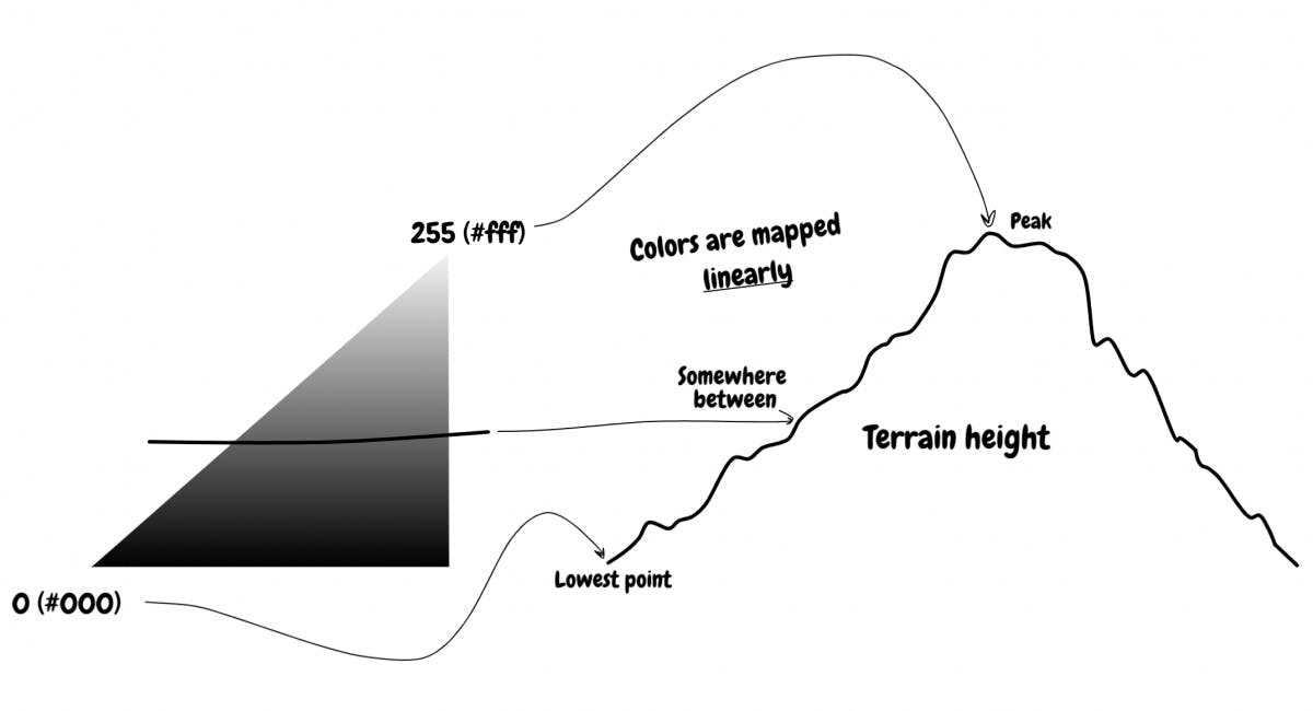 Mapping height to colors
