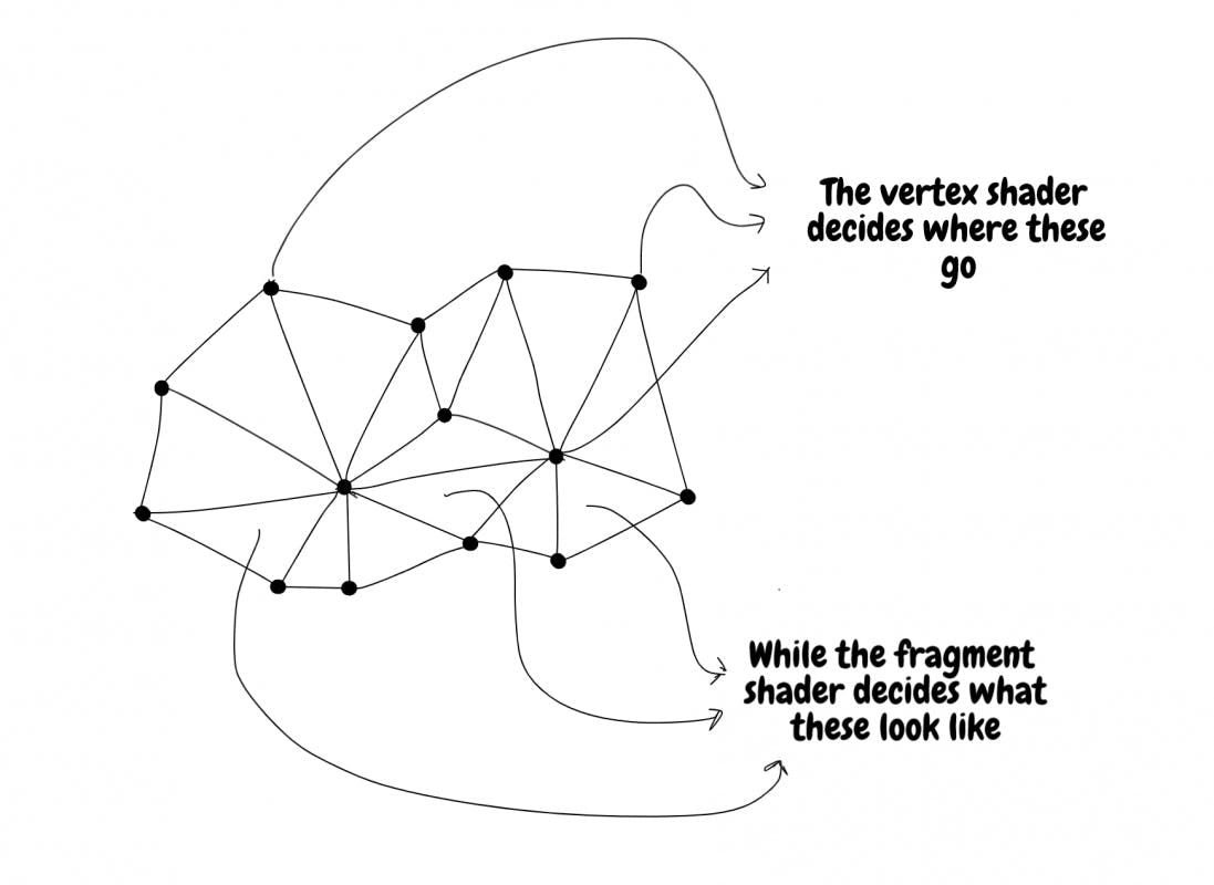 Conceptual explanation of vertex and fragment shaders