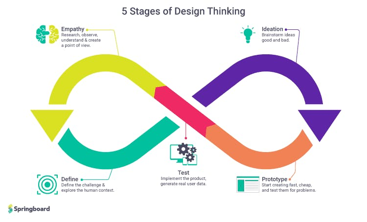 Design thinking stages.png