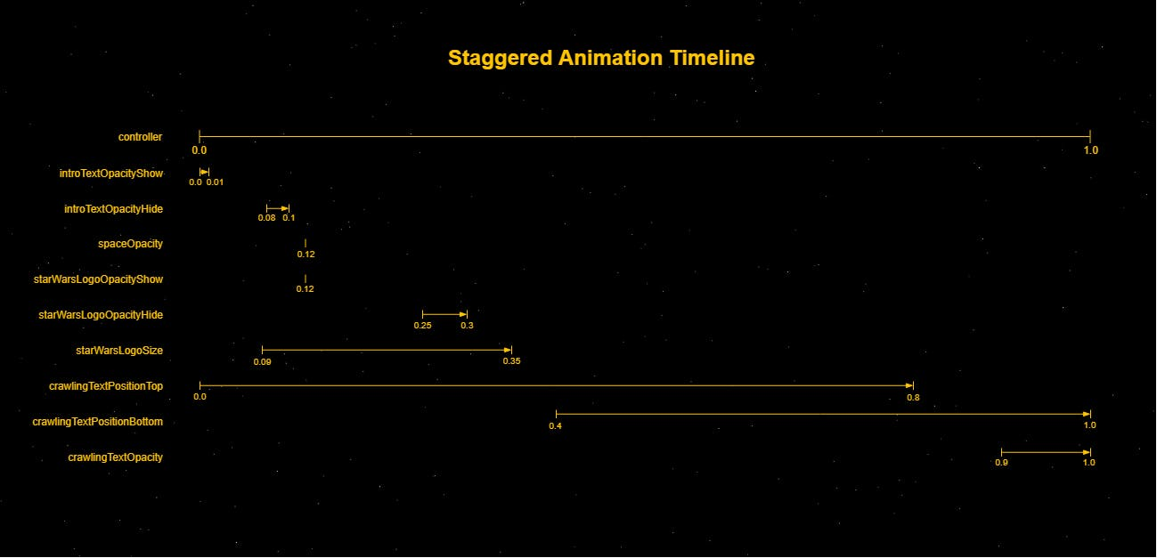 Chart showing staggered animation timeline