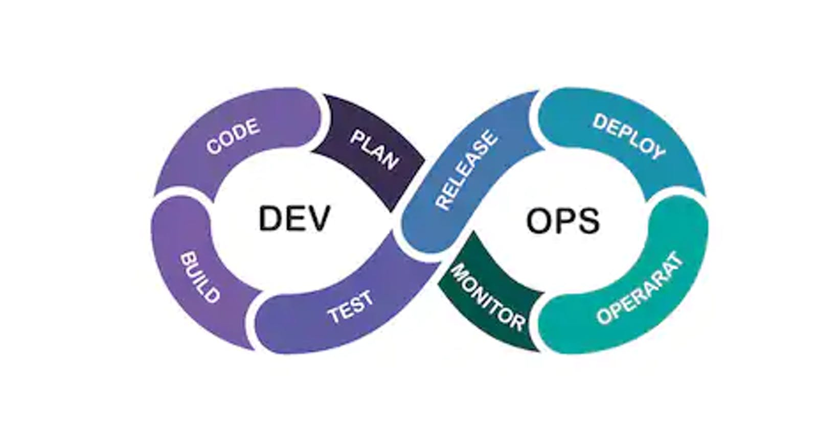 A Simple Introduction to DevOps Engineering