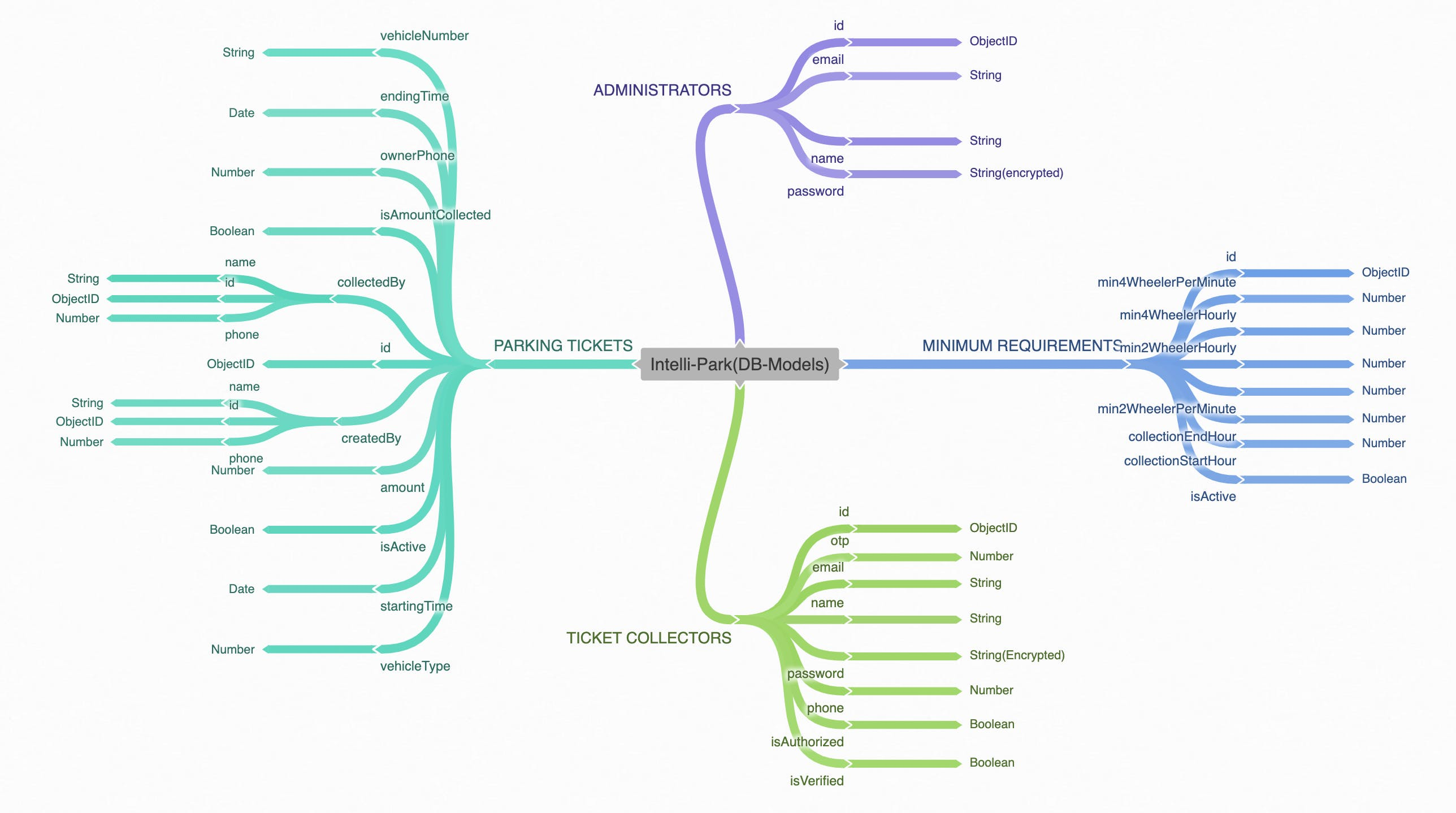 Database-design-shashank-biplav.png