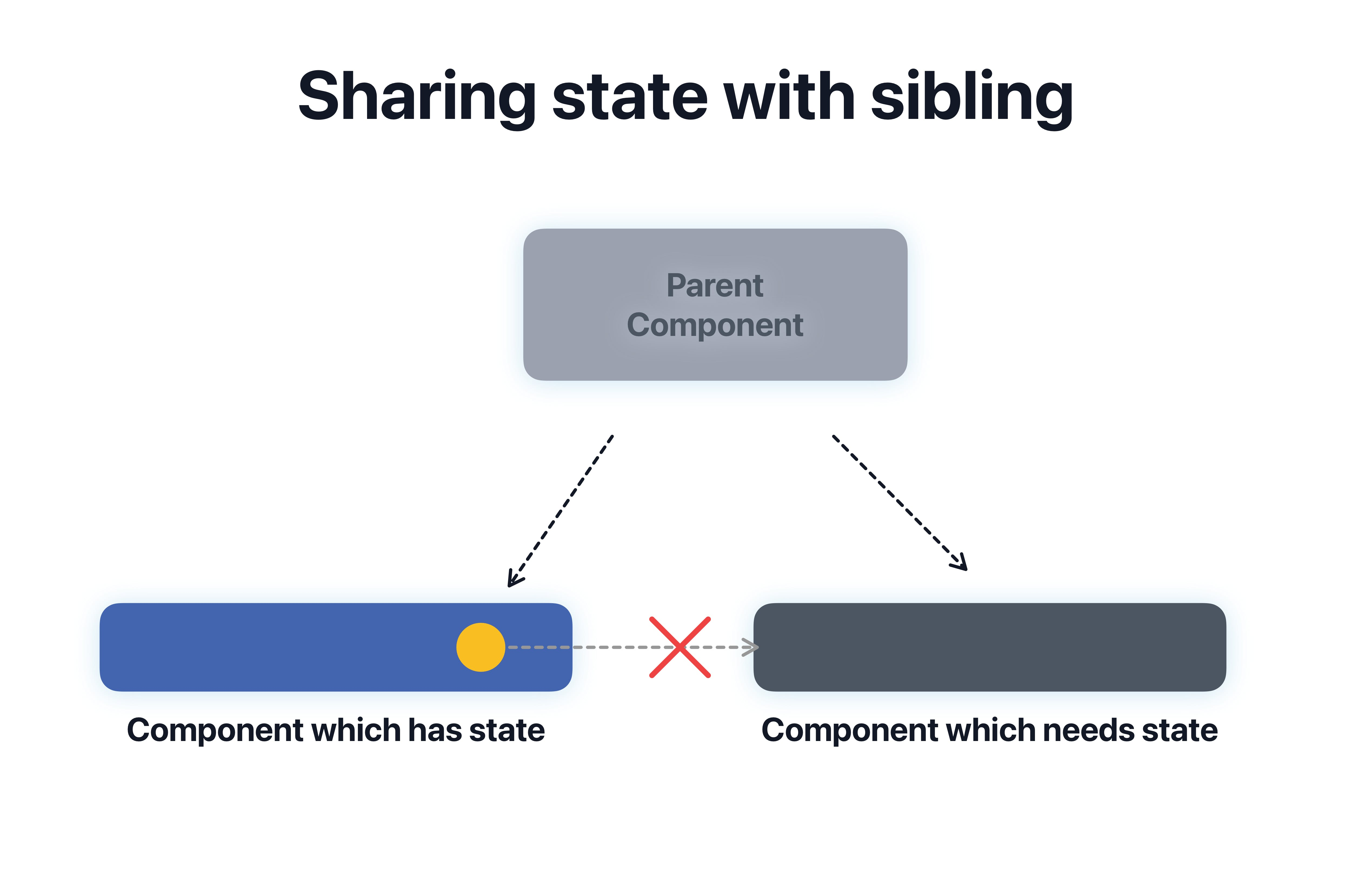Lift_state_into_a_common_parent_to_share_data_with_a_different_component.png