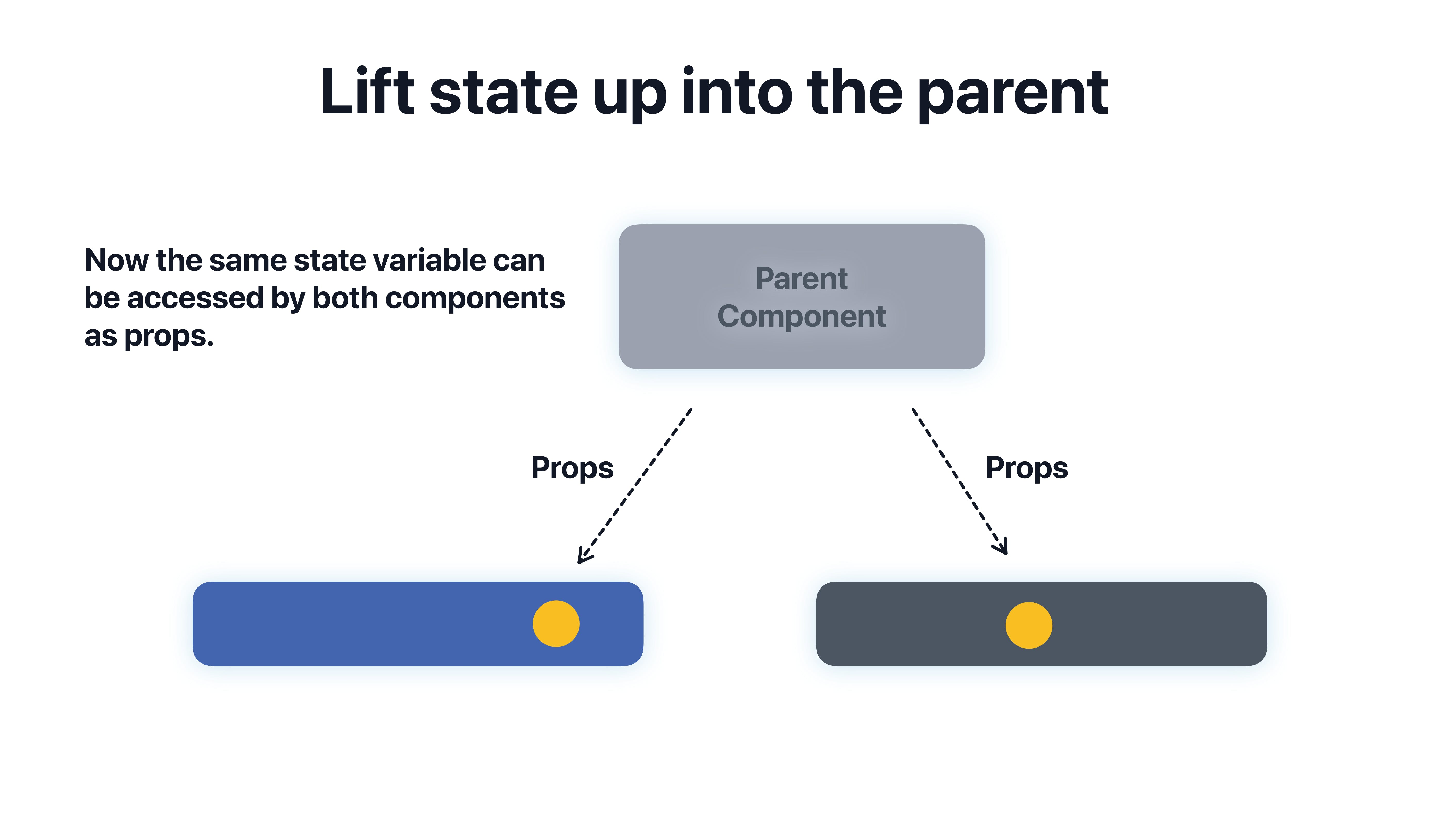 Lift_state_into_a_common_parent_to_share_data_with_a_different_component_2.png
