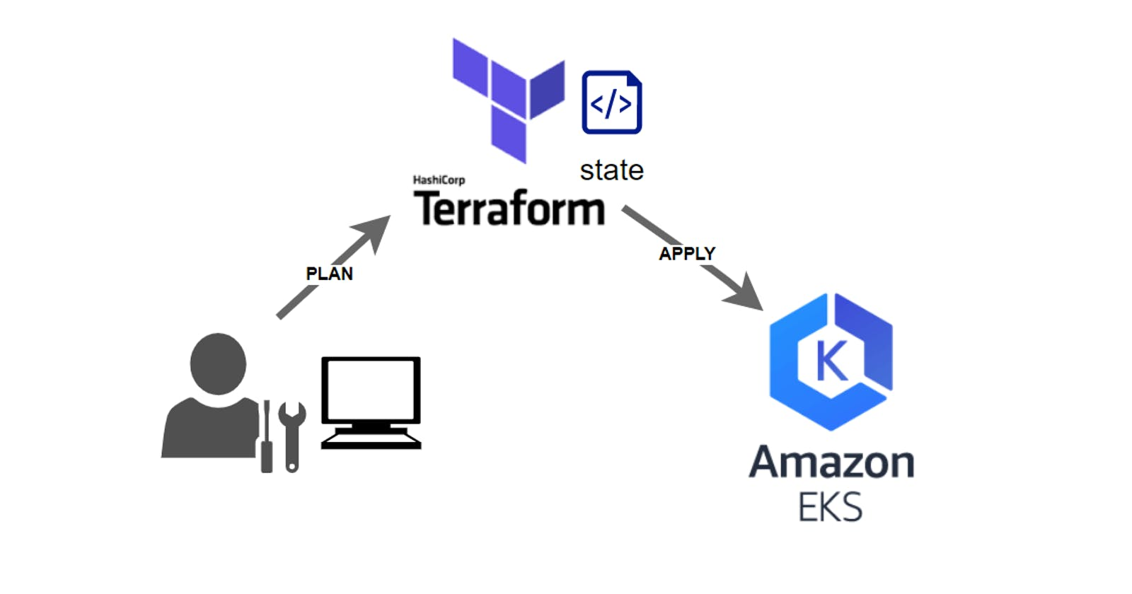 Deploy AWS EKS Cluster using Terraform Remote State