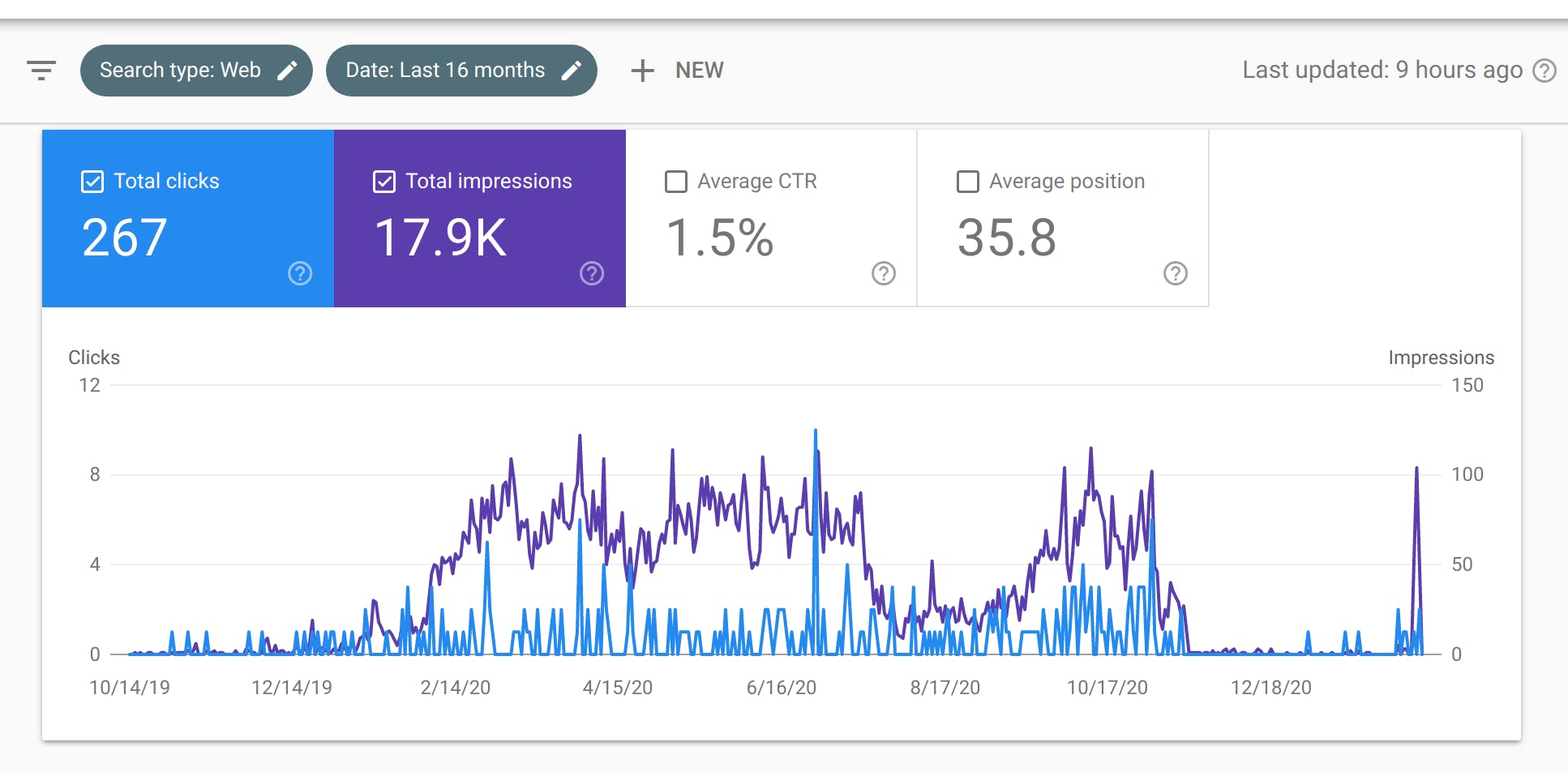 genics blog google search console data.png
