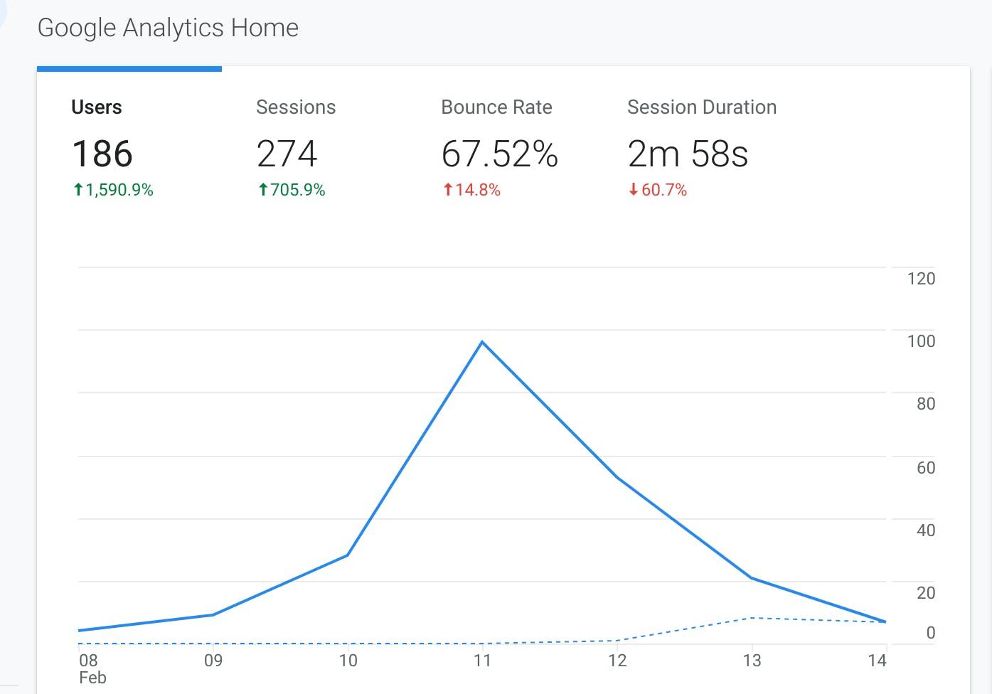 genics blog google analytics revealed.png