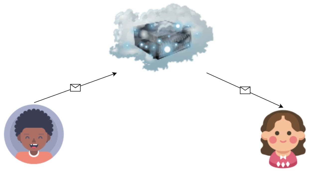 Illustration of John sending a message to Sandra over the cloud