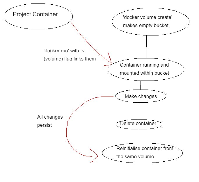 Diagram of container to volume information flow