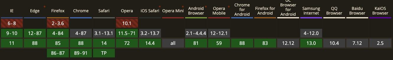 HTML mark element browser support
