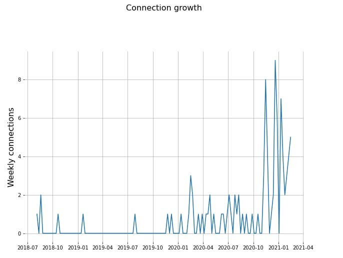 connection_growth.png
