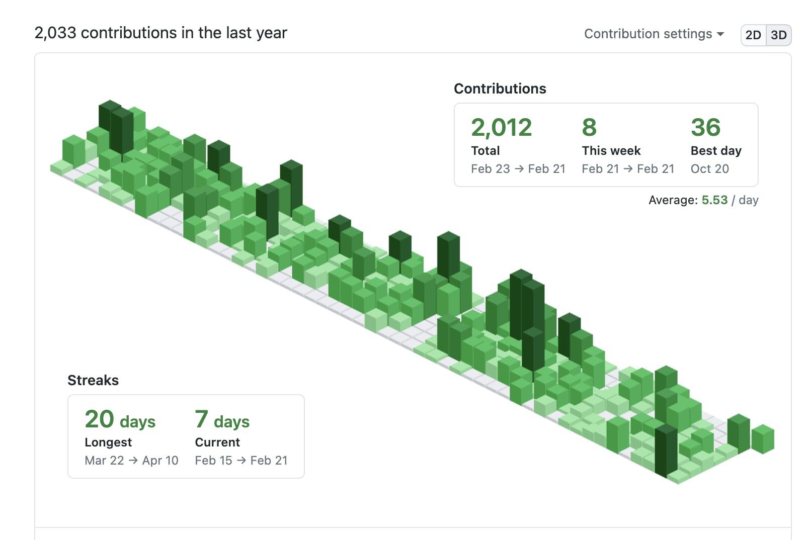 GitHub Isometric Contributions - natterstefan