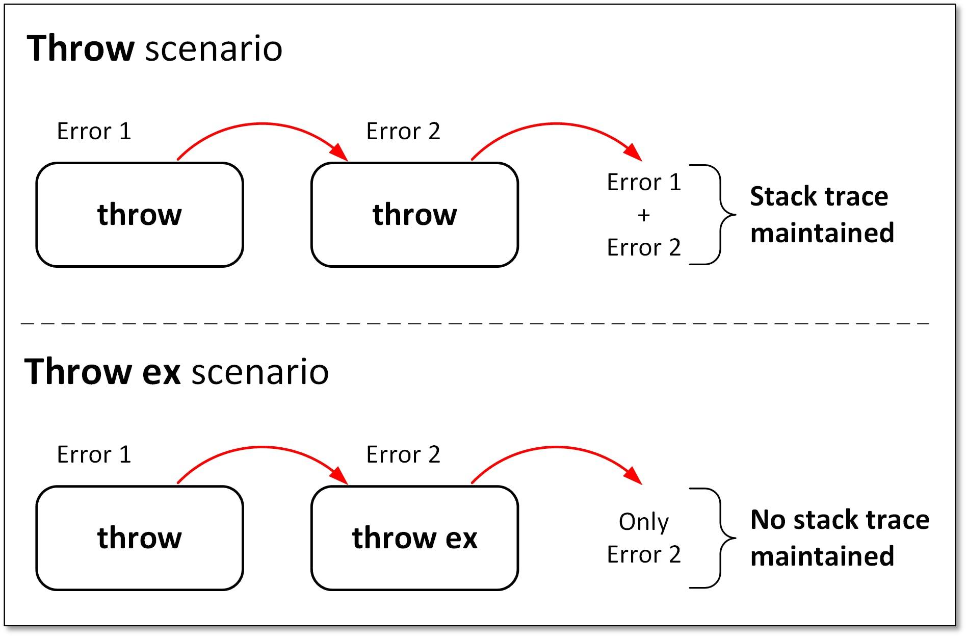 throw vs throw ex.png