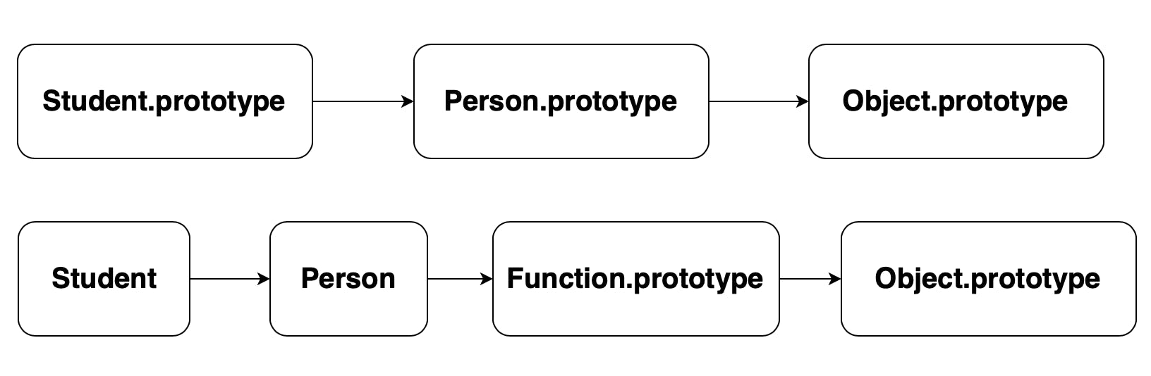 prototype chains made by extends keyword