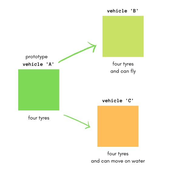 Vehicle example