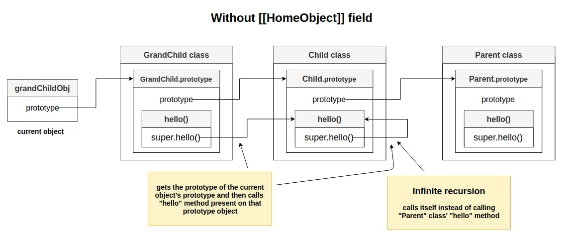 why super needs [[HomeObject]] field