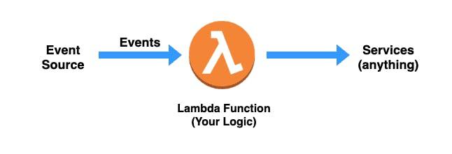 lambda_workflow.png