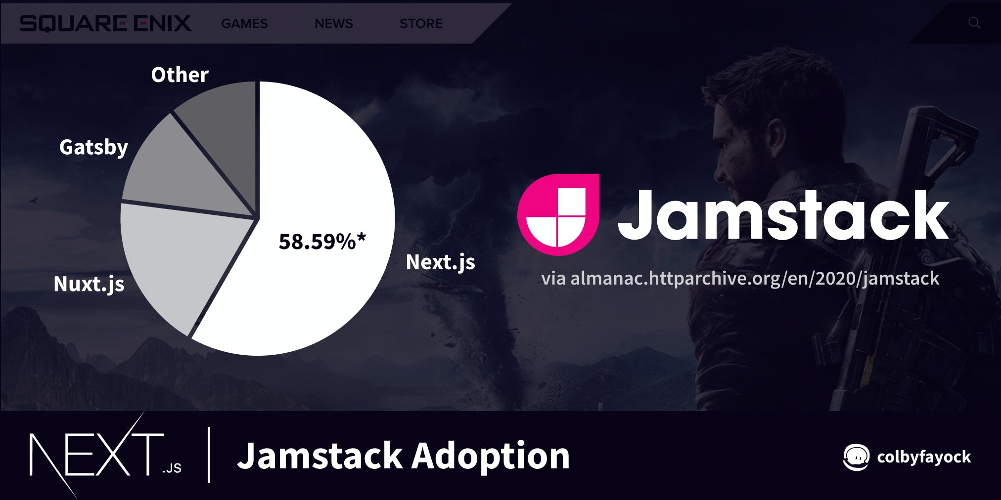 58.59% adoption in the Jamstack community